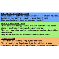 Our quality grading system for recycled golf balls.